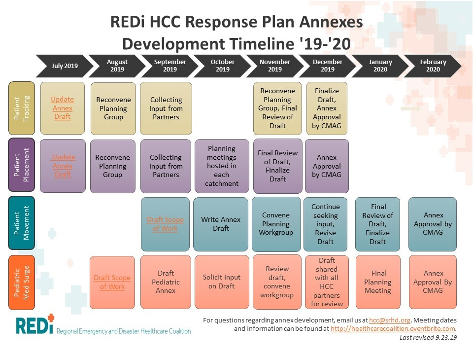 Response Plan Annexes Development Timeline
