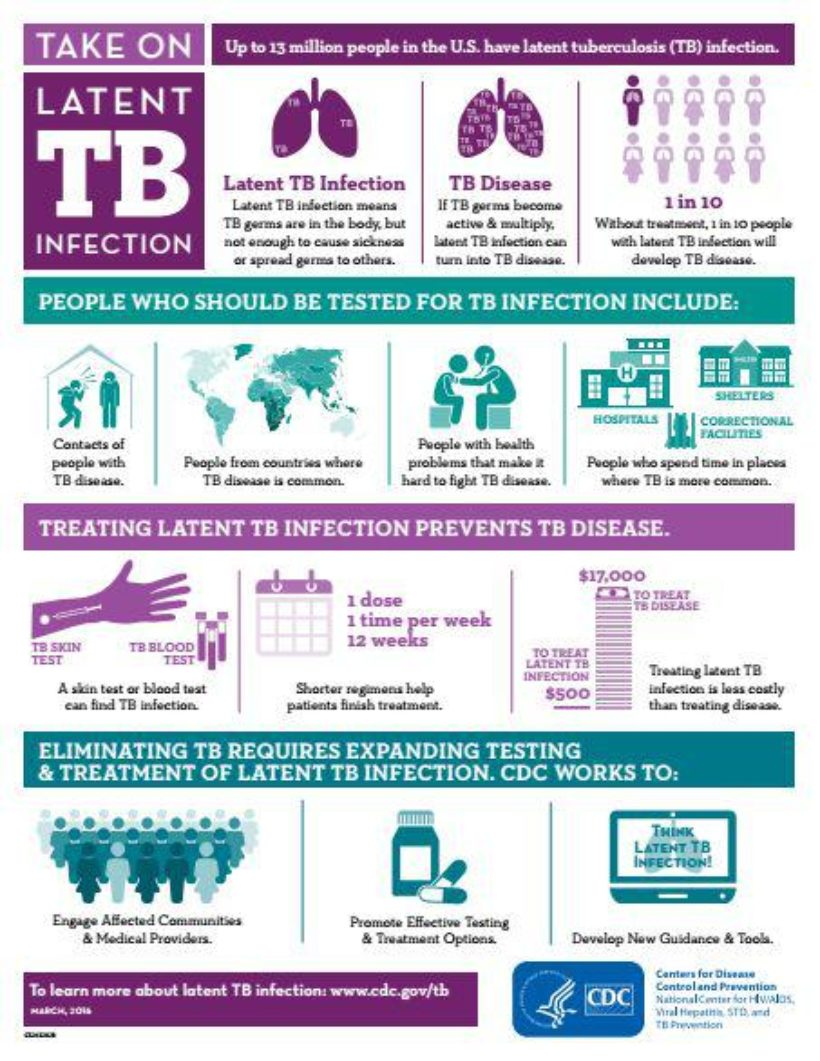 tuberculosis and tb treatment program Tuberculosis control program the tuberculosis control program supports tb ambulatory care activities (clinical evaluation, treatment, prevention and epidemiology) at the county, municipal and institutional level through the provision of health service grant funds, staff, medication, consultation and education.